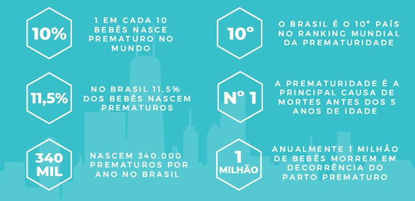 Brasil prematuridade
